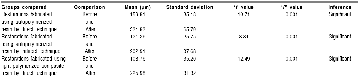 Shows the comparison of mean, standard deviation, 't' value, 'P' value for each group before and after cementation