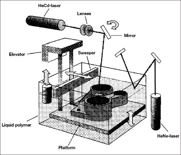 Components of stereolithography device