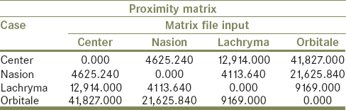 Table 6: Proximity matrix test for males